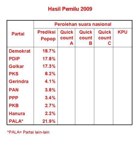 prediksi-hasil-pemilu-2009