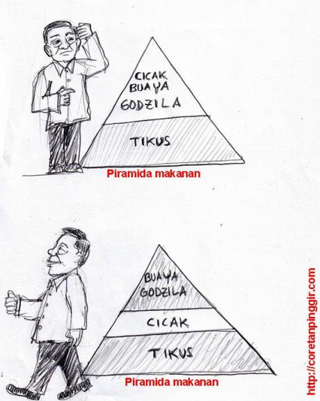 Karikatur piramida makanan